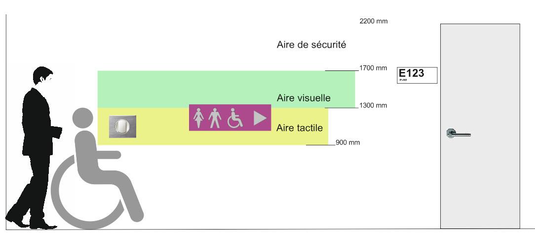 présentation de la signalétique handicap