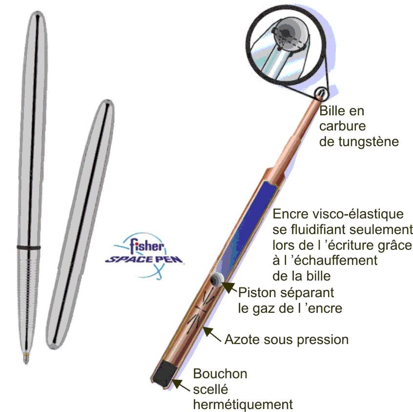 fonctionnement Recharge Fisher space pen - cartouche pressurisé - PR1 - medium - bleu